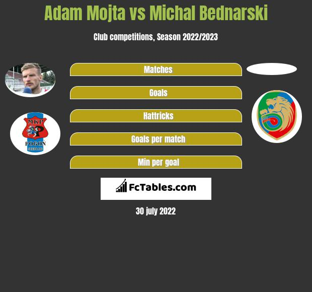Adam Mojta vs Michal Bednarski h2h player stats
