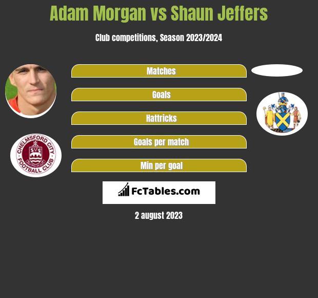 Adam Morgan vs Shaun Jeffers h2h player stats