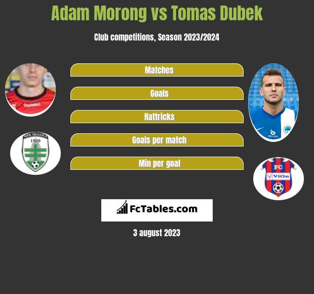 Adam Morong vs Tomas Dubek h2h player stats