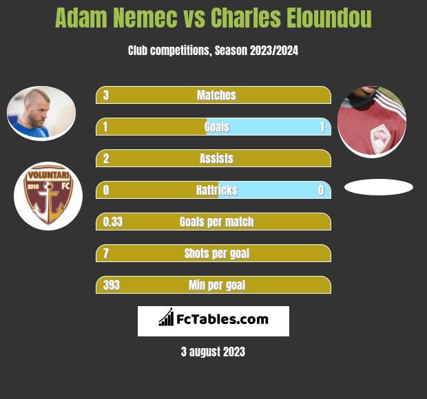 Adam Nemec vs Charles Eloundou h2h player stats