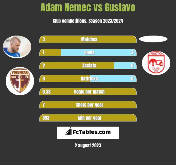 Adam Nemec vs Gustavo