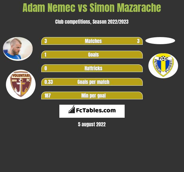 Adam Nemec vs Simon Mazarache h2h player stats