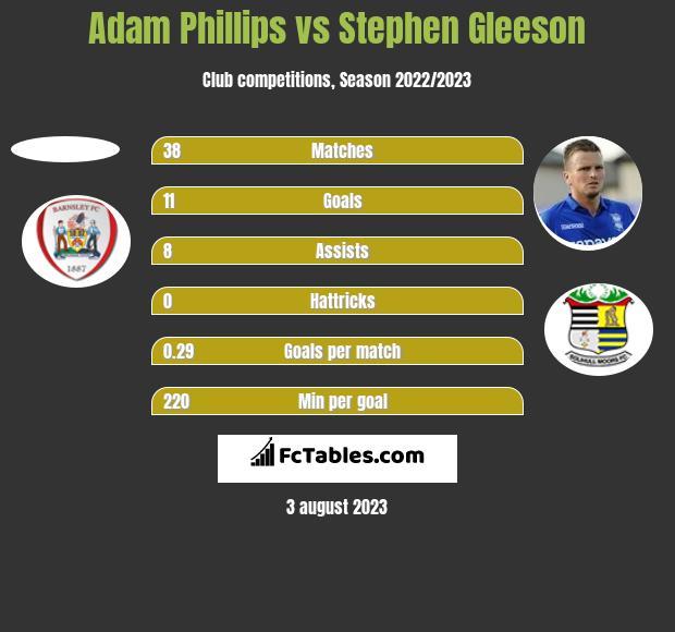 Adam Phillips vs Stephen Gleeson h2h player stats