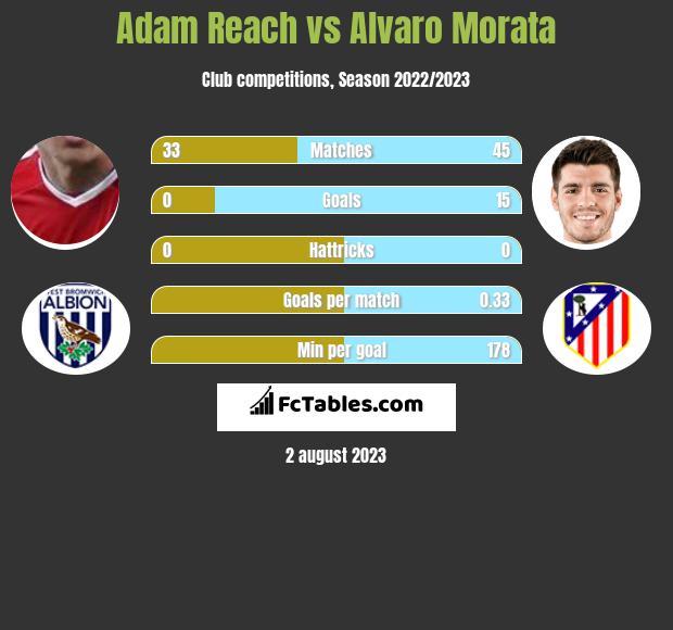 Adam Reach vs Alvaro Morata h2h player stats