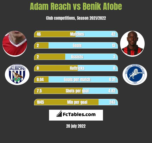 Adam Reach vs Benik Afobe h2h player stats