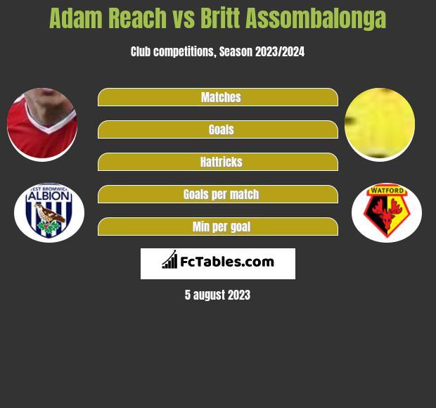 Adam Reach vs Britt Assombalonga h2h player stats