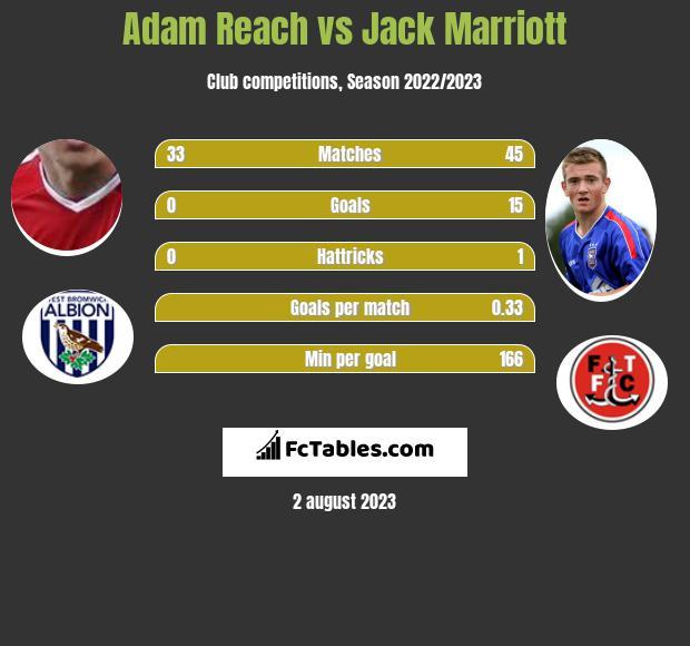 Adam Reach vs Jack Marriott h2h player stats