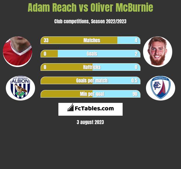 Adam Reach vs Oliver McBurnie infographic