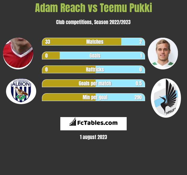 Adam Reach vs Teemu Pukki h2h player stats