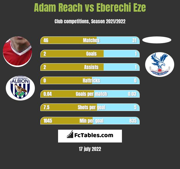 Adam Reach vs Eberechi Eze infographic