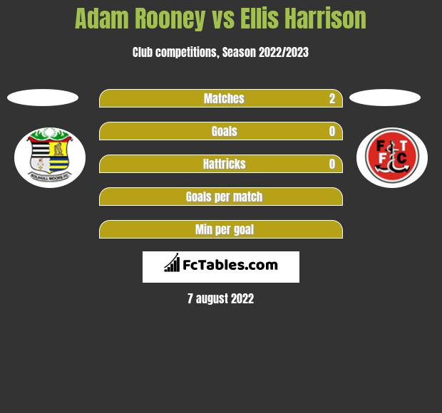 Adam Rooney vs Ellis Harrison h2h player stats
