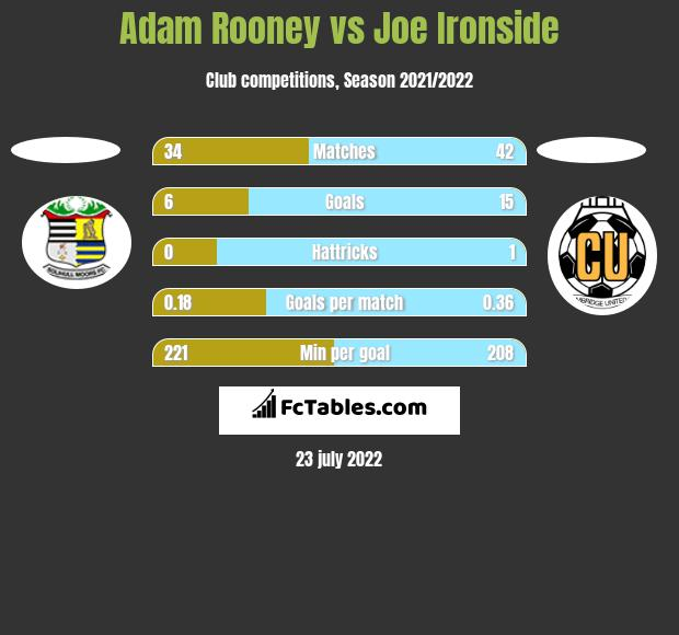 Adam Rooney vs Joe Ironside h2h player stats