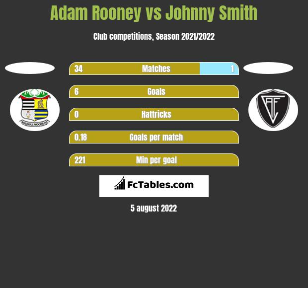 Adam Rooney vs Johnny Smith h2h player stats