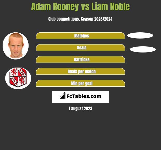 Adam Rooney vs Liam Noble h2h player stats