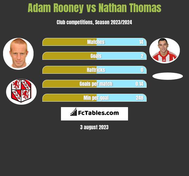 Adam Rooney vs Nathan Thomas h2h player stats