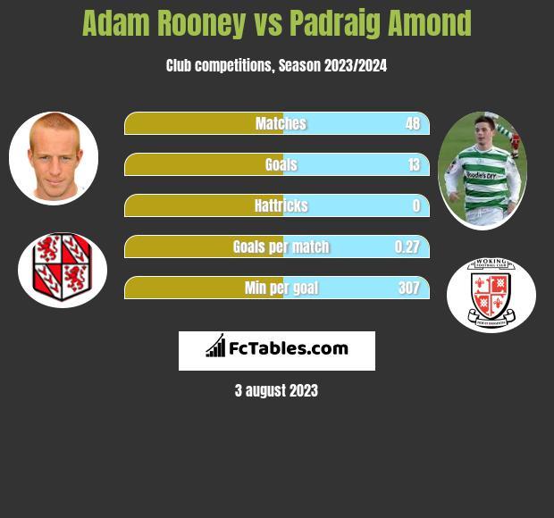 Adam Rooney vs Padraig Amond h2h player stats