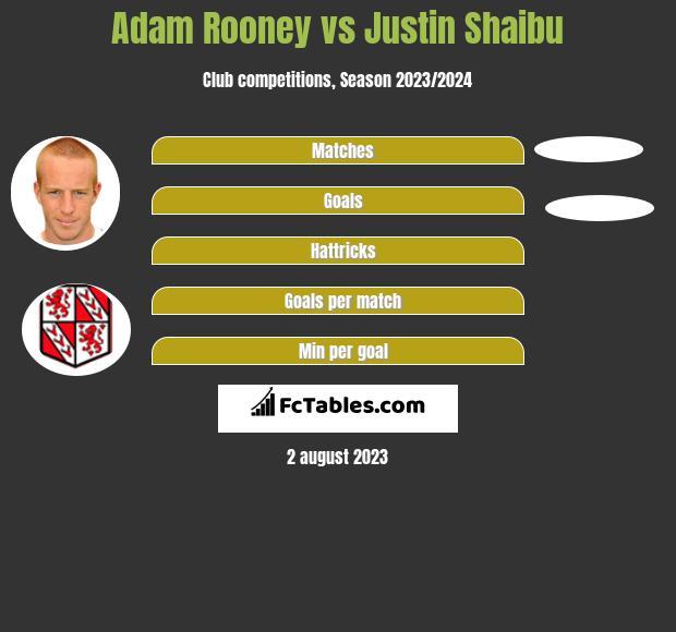 Adam Rooney vs Justin Shaibu h2h player stats