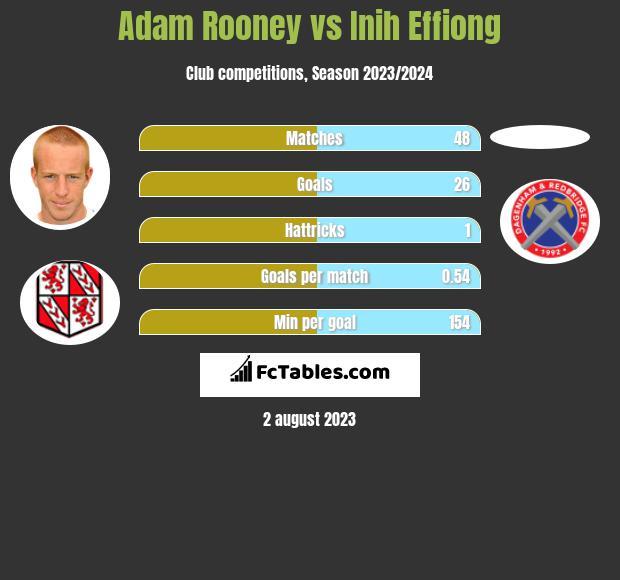 Adam Rooney vs Inih Effiong h2h player stats