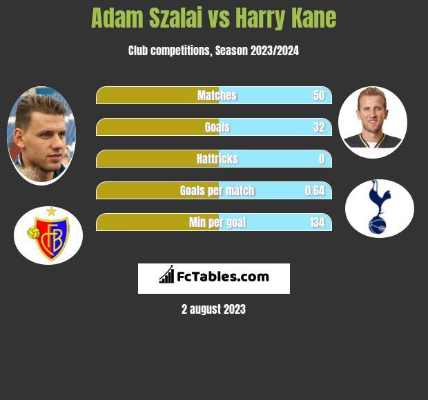 Adam Szalai vs Harry Kane h2h player stats