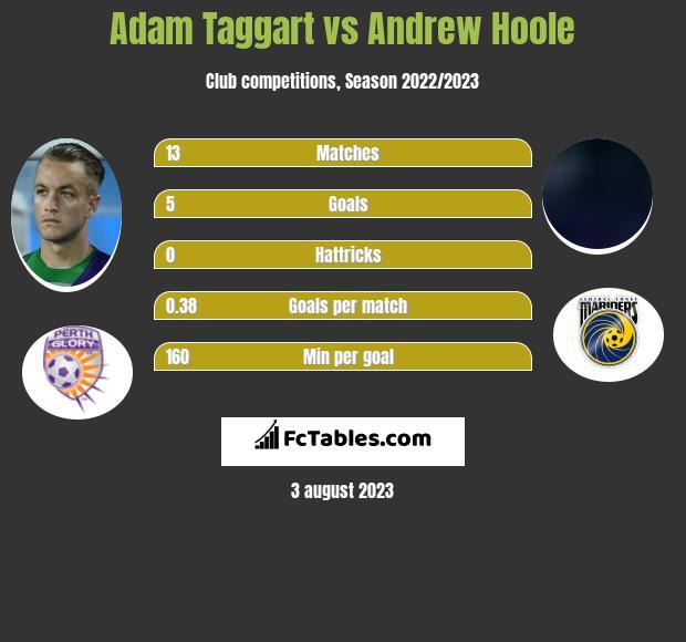 Adam Taggart vs Andrew Hoole infographic