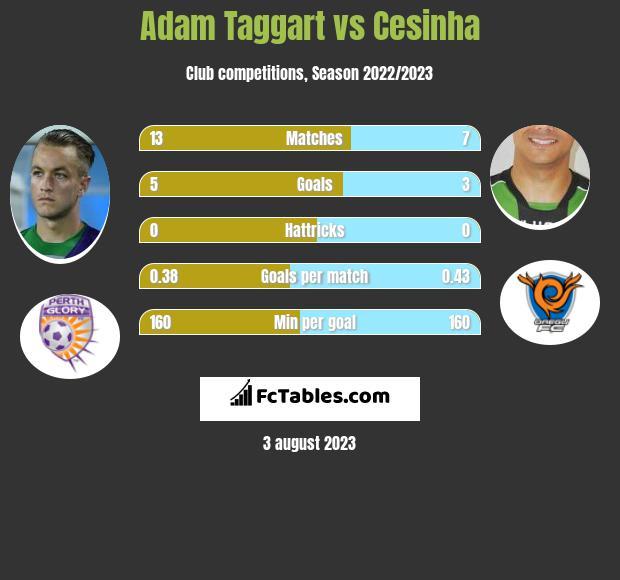 Adam Taggart vs Cesinha h2h player stats
