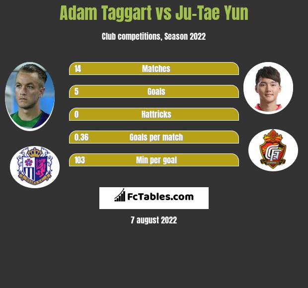 Adam Taggart vs Ju-Tae Yun h2h player stats