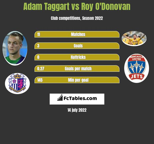 Adam Taggart vs Roy O'Donovan h2h player stats