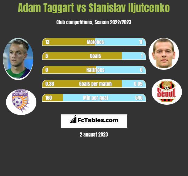 Adam Taggart vs Stanislav Iljutcenko infographic