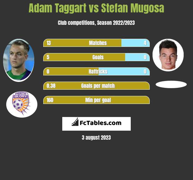 Adam Taggart vs Stefan Mugosa h2h player stats