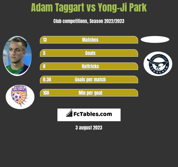 Adam Taggart vs Yong-Ji Park infographic