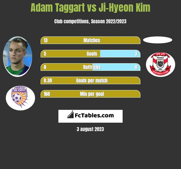 Adam Taggart vs Ji-Hyeon Kim h2h player stats