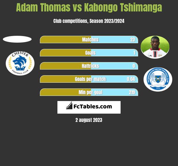 Adam Thomas vs Kabongo Tshimanga h2h player stats