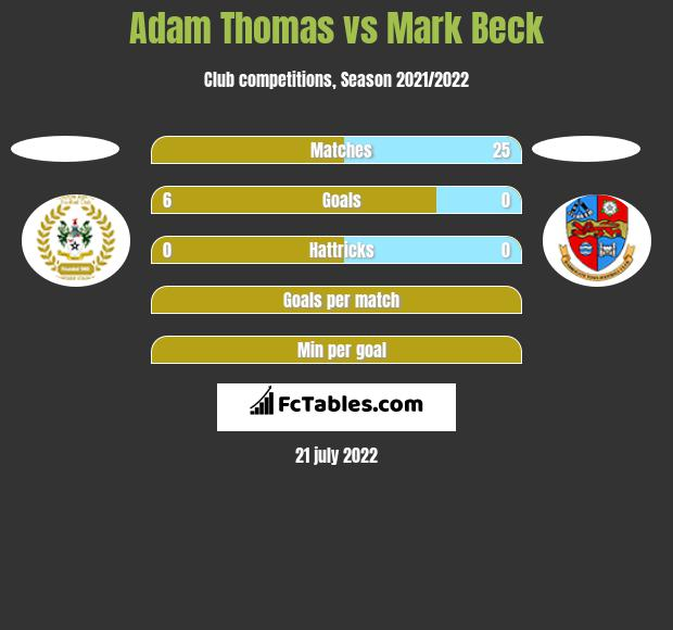 Adam Thomas vs Mark Beck h2h player stats