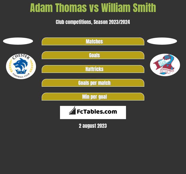 Adam Thomas vs William Smith h2h player stats