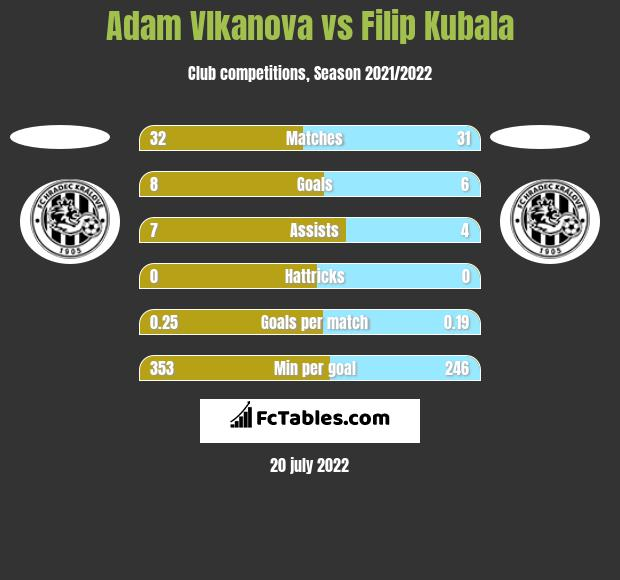 Adam Vlkanova vs Filip Kubala h2h player stats