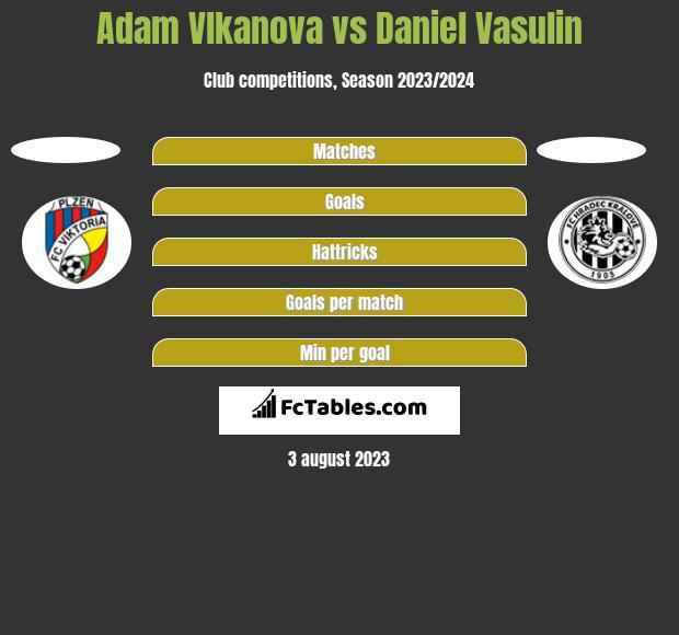 Adam Vlkanova vs Daniel Vasulin h2h player stats