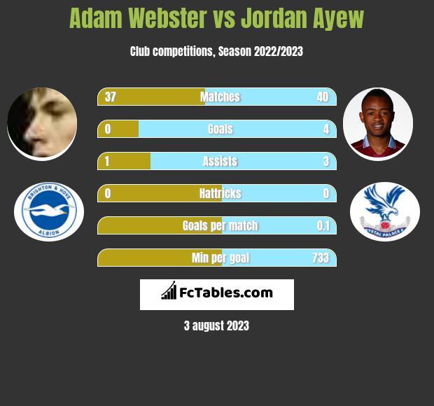 Adam Webster vs Jordan Ayew infographic