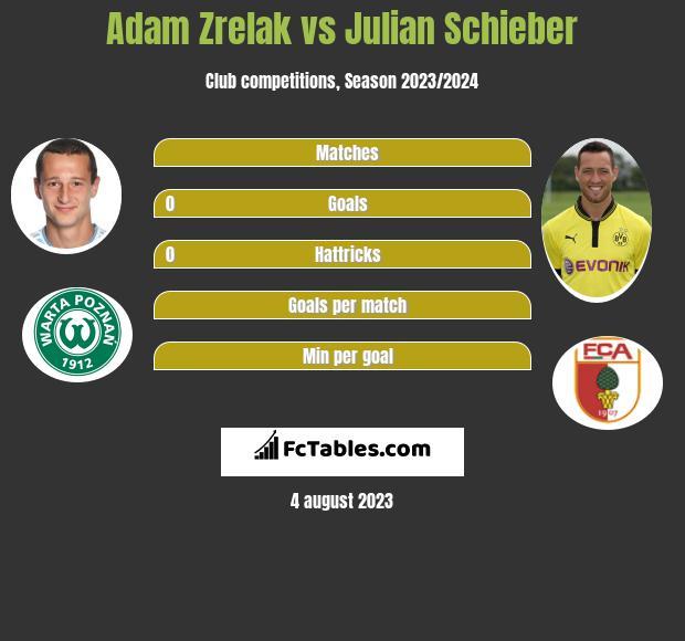 Adam Zrelak vs Julian Schieber h2h player stats