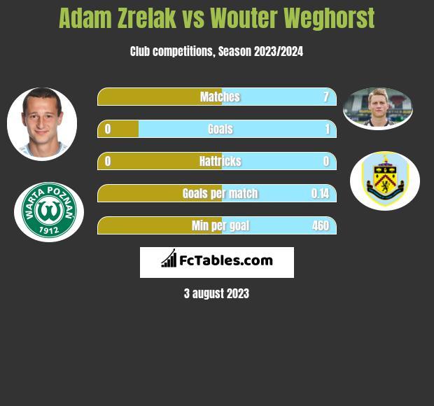 Adam Zrelak vs Wouter Weghorst infographic