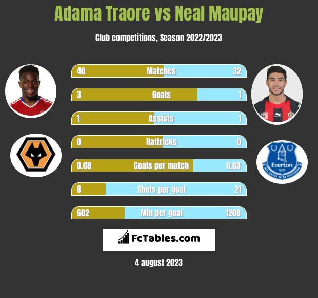 Adama Traore vs Neal Maupay infographic