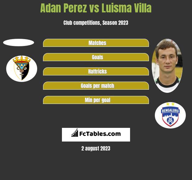 Adan Perez vs Luisma Villa h2h player stats