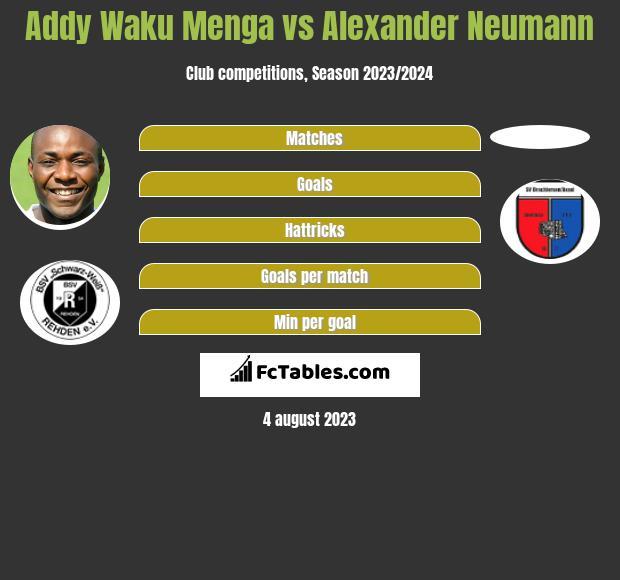 Addy Waku Menga vs Alexander Neumann h2h player stats