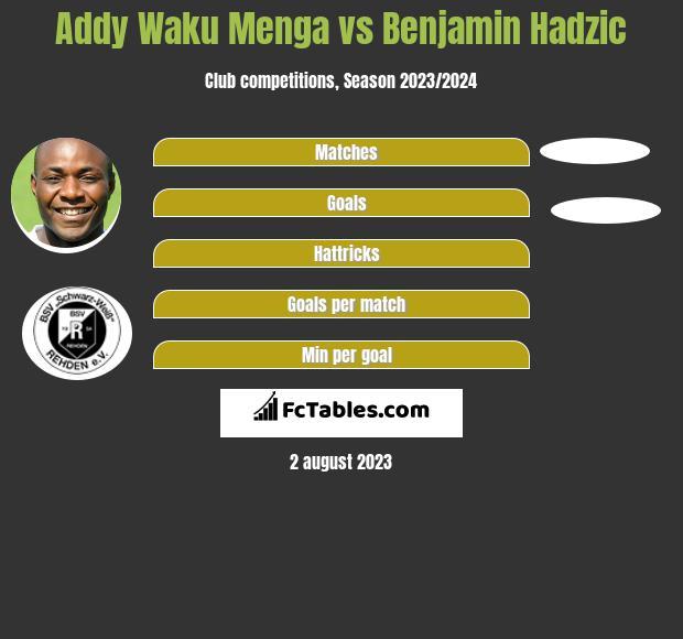 Addy Waku Menga vs Benjamin Hadzic h2h player stats