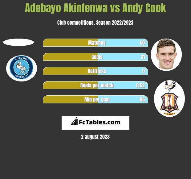 Adebayo Akinfenwa vs Andy Cook h2h player stats