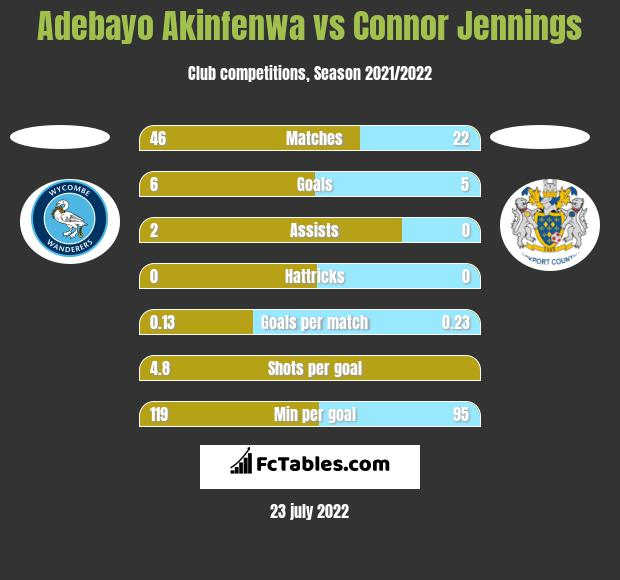 Adebayo Akinfenwa vs Connor Jennings h2h player stats