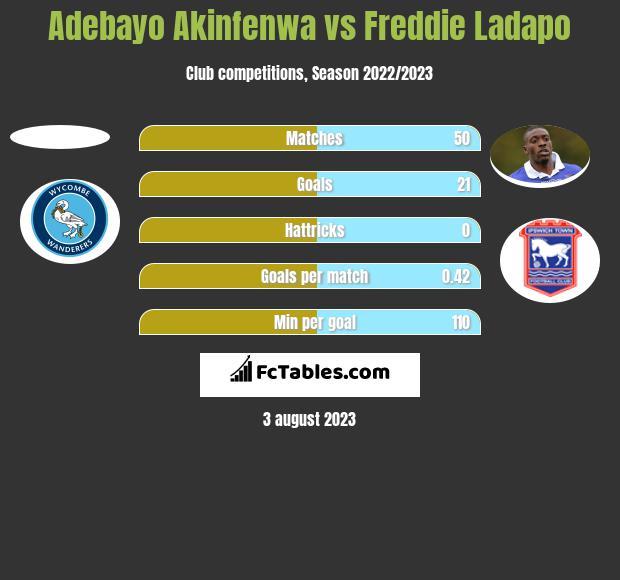 Adebayo Akinfenwa vs Freddie Ladapo h2h player stats