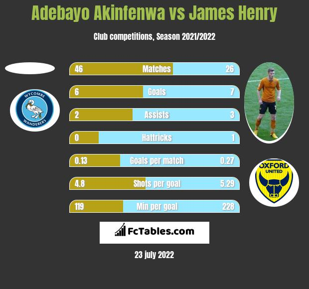 Adebayo Akinfenwa vs James Henry h2h player stats