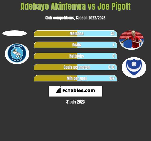 Adebayo Akinfenwa vs Joe Pigott h2h player stats
