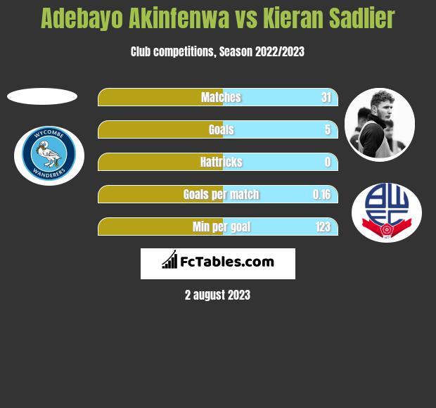 Adebayo Akinfenwa vs Kieran Sadlier h2h player stats