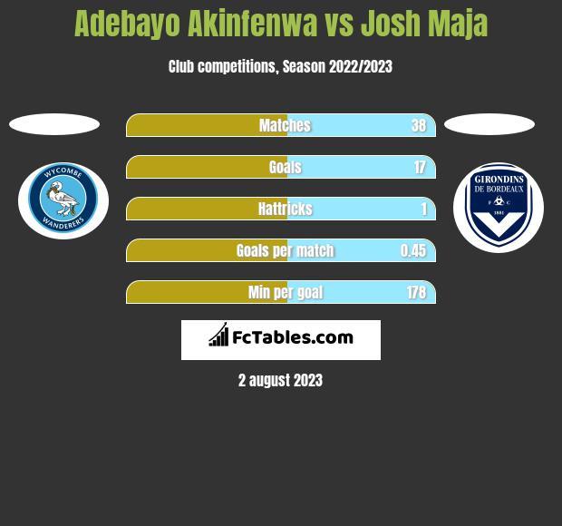 Adebayo Akinfenwa vs Josh Maja h2h player stats